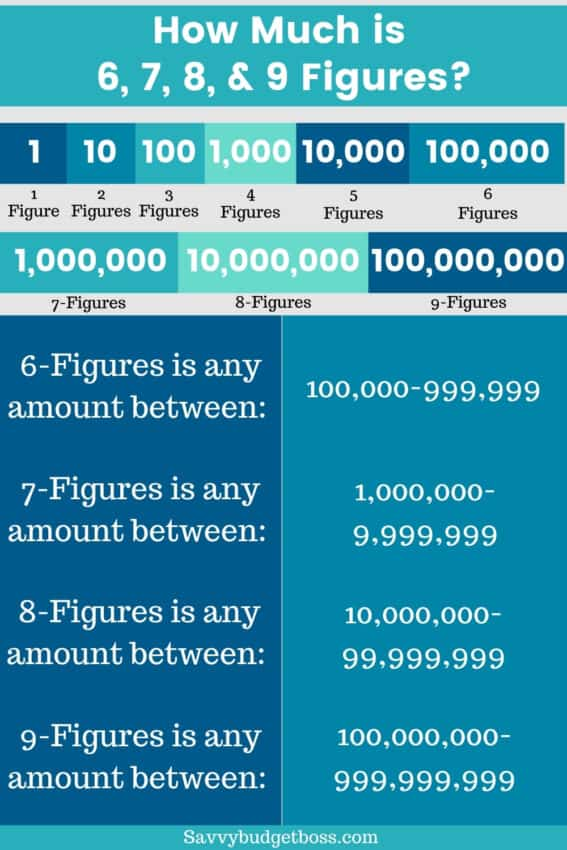 how much is 6 figures infographic