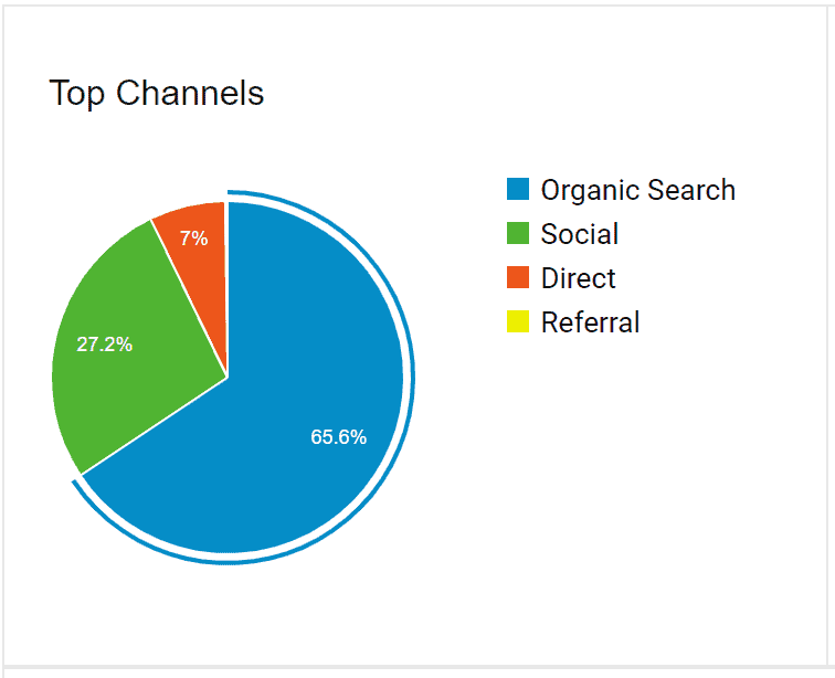 top traffic referrers google analytics pie chart-Stupid Simple SEO review
